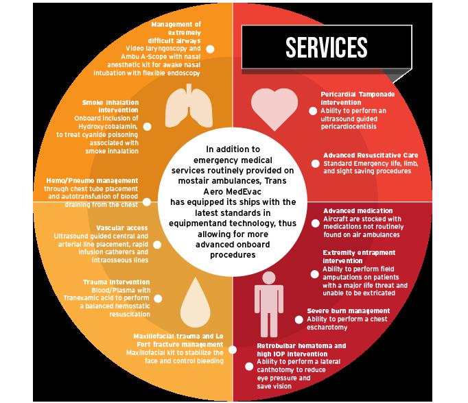 medical capabilities graphic